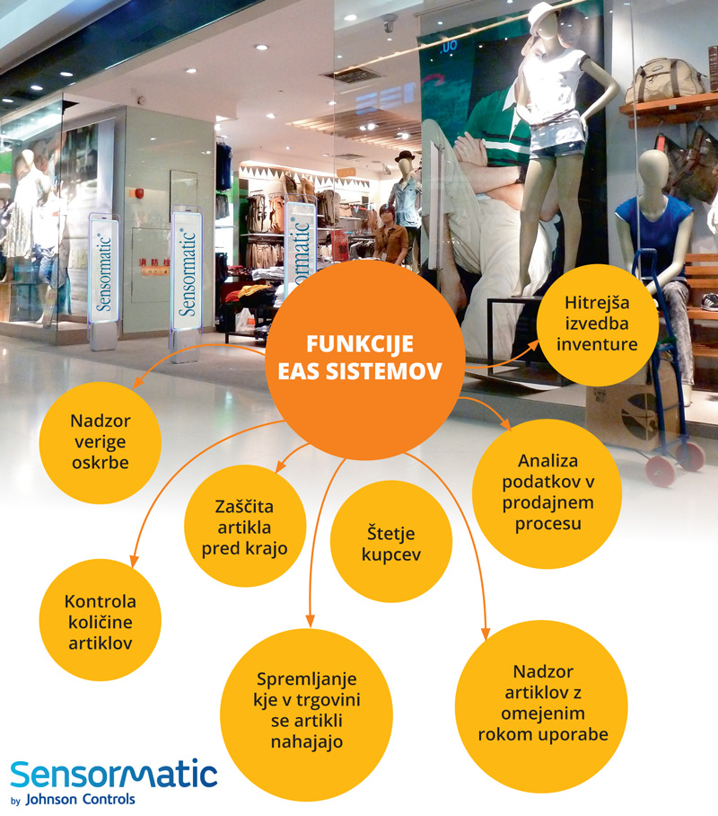 Funcije EAS sistemov