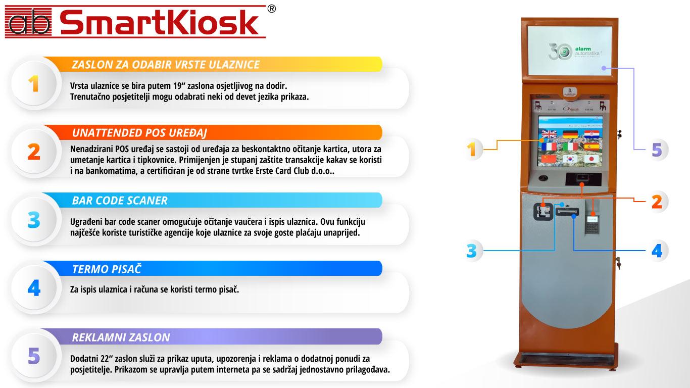 Smart kiosk zicara Dubrovnik